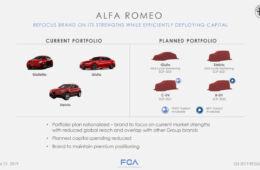 Alfa Romeo piano industriale